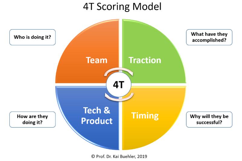Studie: Start-up-Erfolg ist vorhersehbar mit dem 4T-Score