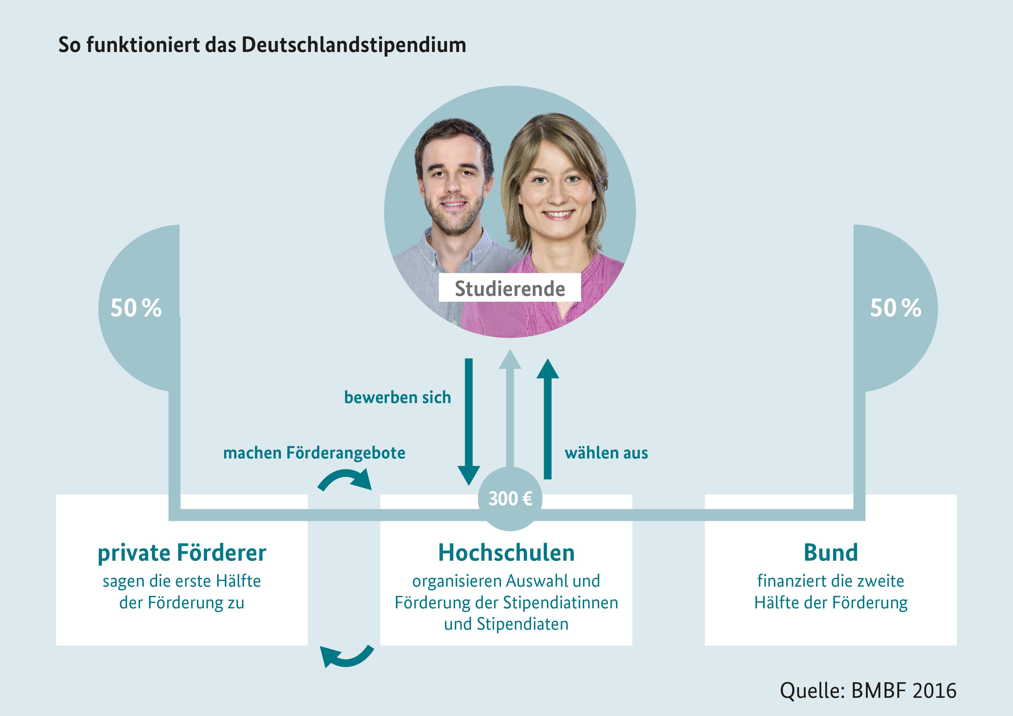 der bewerbungsprozess werden deutschlandstipendien - Bewerbung Deutschlandstipendium